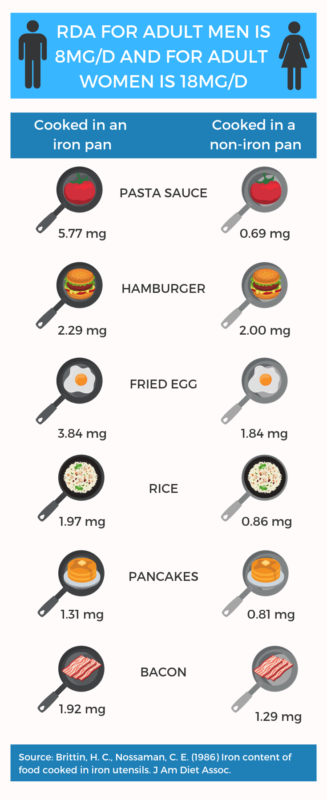 Infographic of the amount of iron released when cooking different foods in cast iron