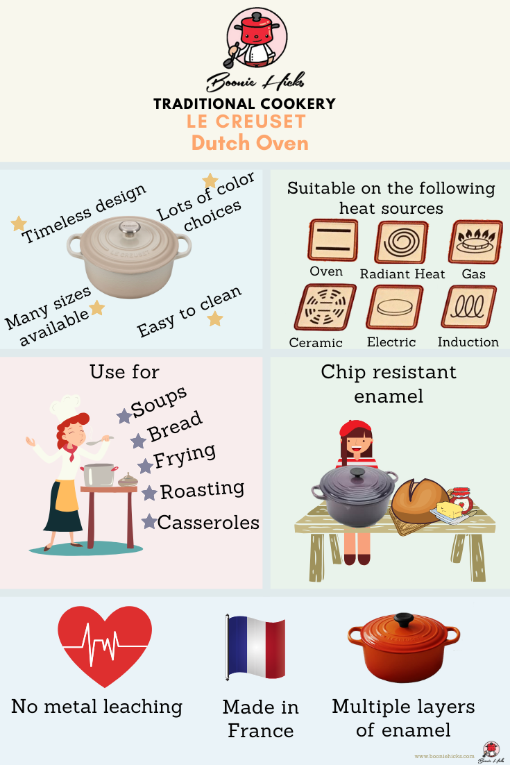 Benefits of Le Creuset Dutch Oven (infographic)