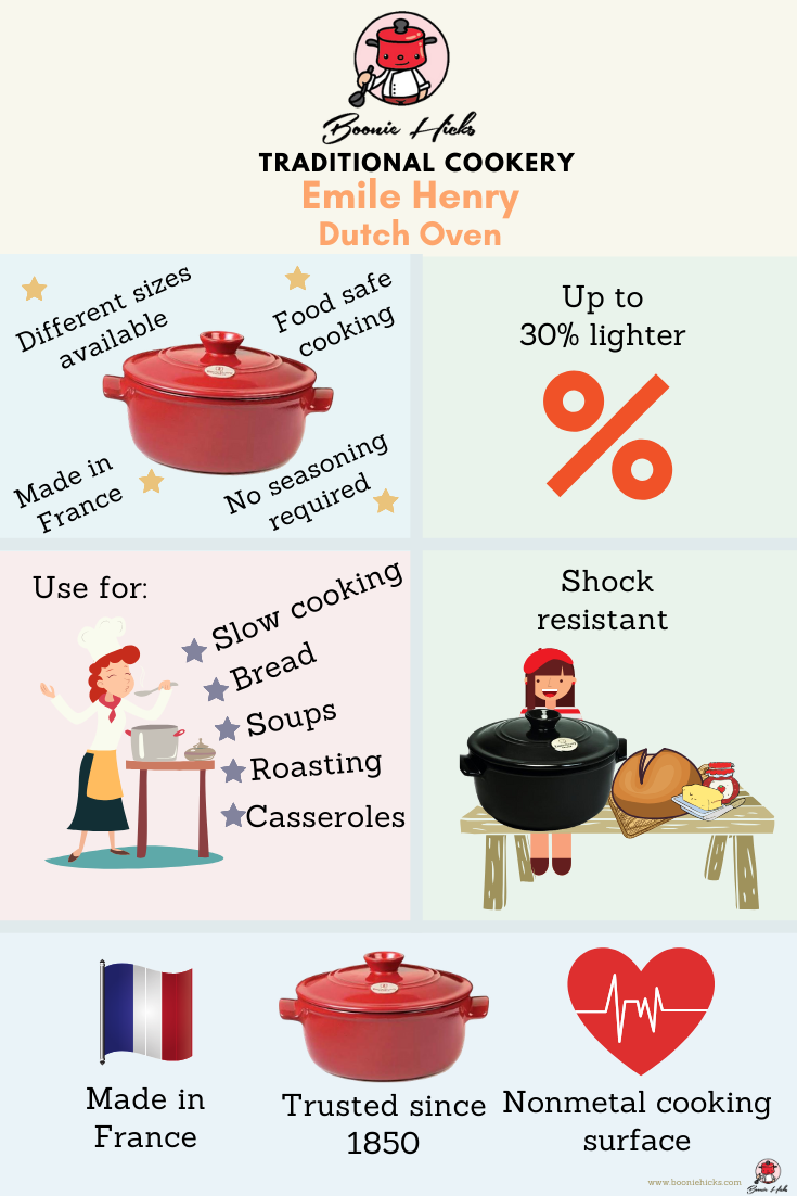 Emile Henry Dutch Oven flame infographic