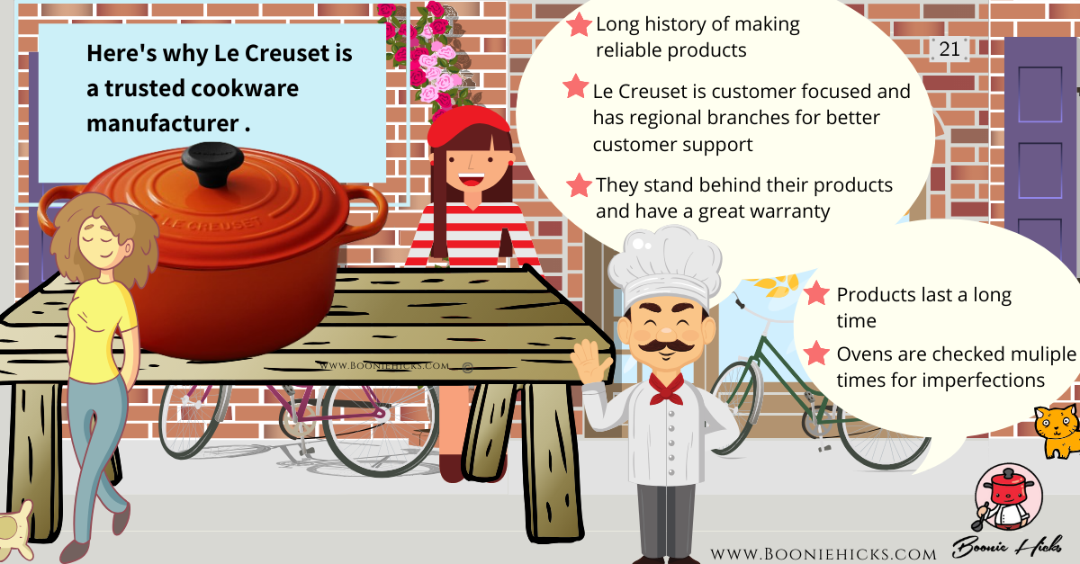 Is Le Creuset a trusted brand? (Infographic)